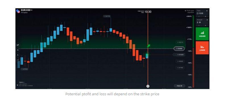 Panduan untuk Trading Forex Options